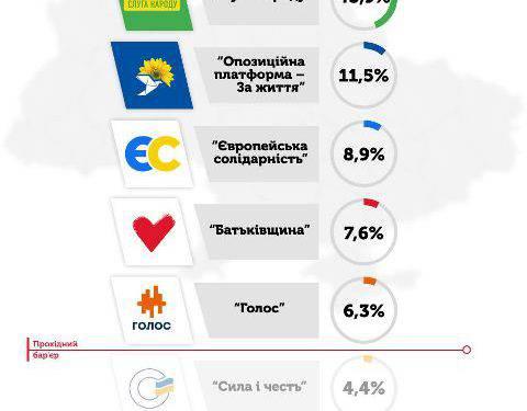 Національний  екзит-пол: до парламенту України  проходять 5 партій