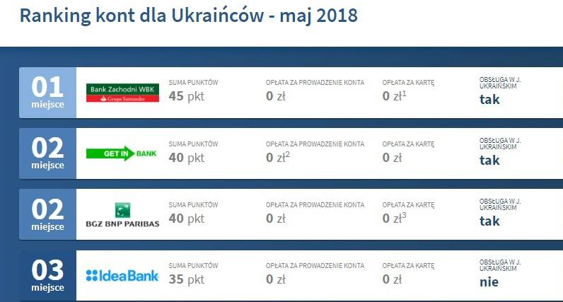 Банки Польщі орієнтовані на українців