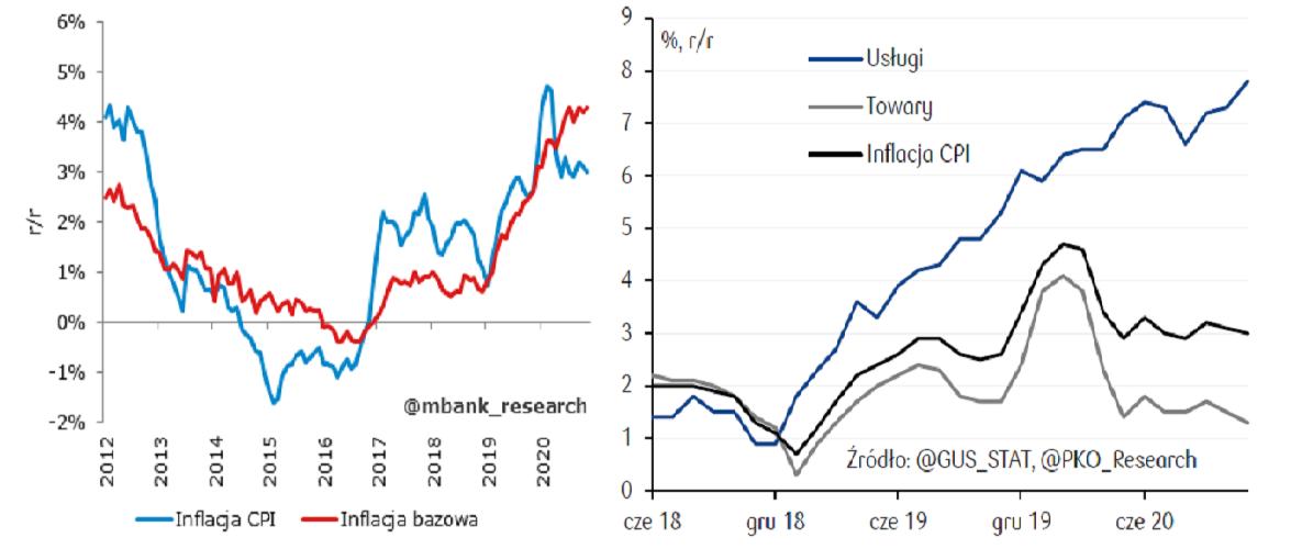 У Польщі неочікувано зросли ціни