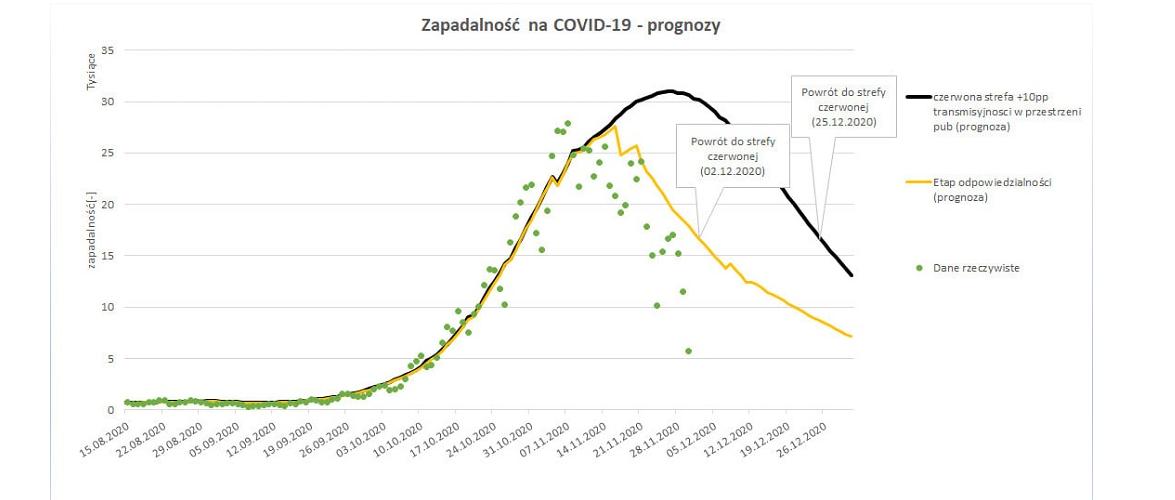 У Польщі майже мільйон інфікованих на коронавірус