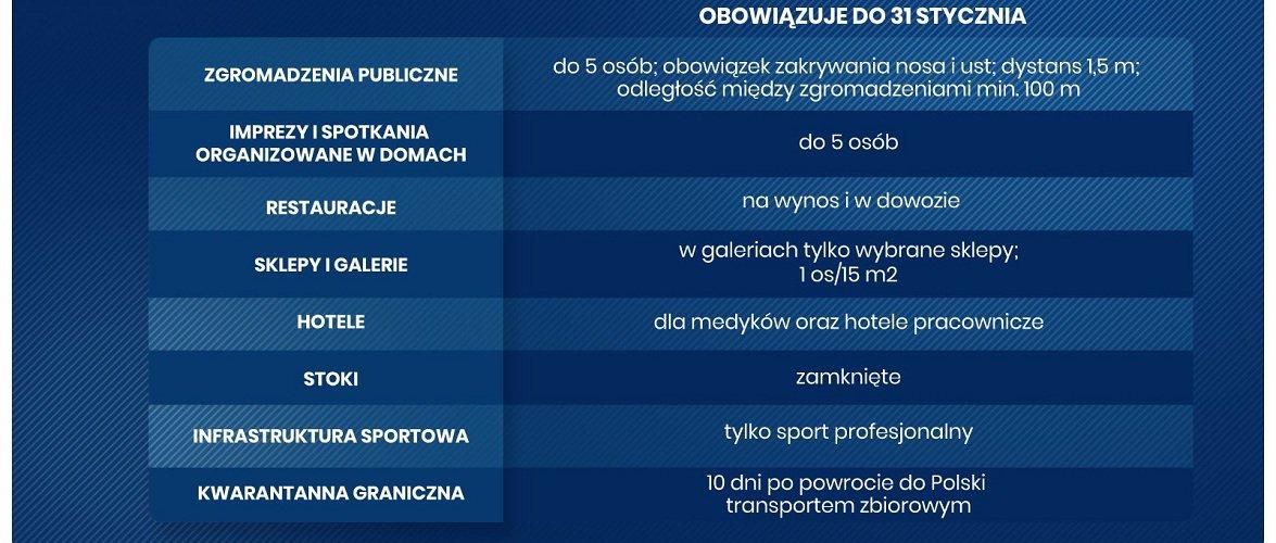 Обмеження у Польщі продовжені, за одним винятком