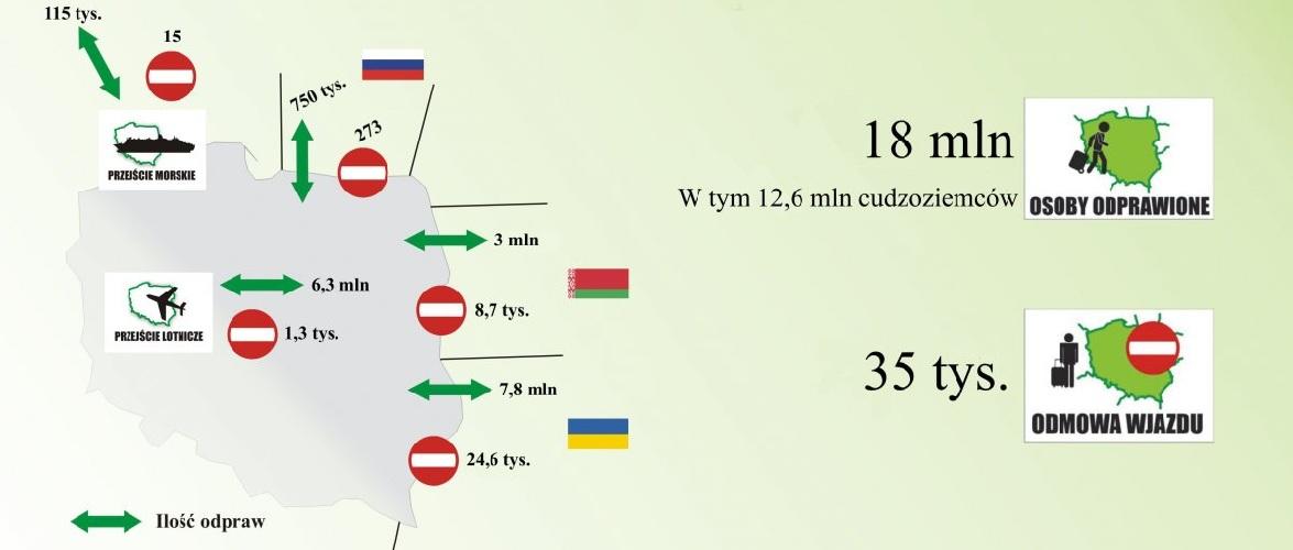 7,8 мільйонів людей в минулому році перетнули кордон, їдучи з України до Польщі