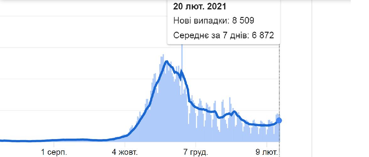У МОЗ Польщі кажуть про третю хвилю пандемії