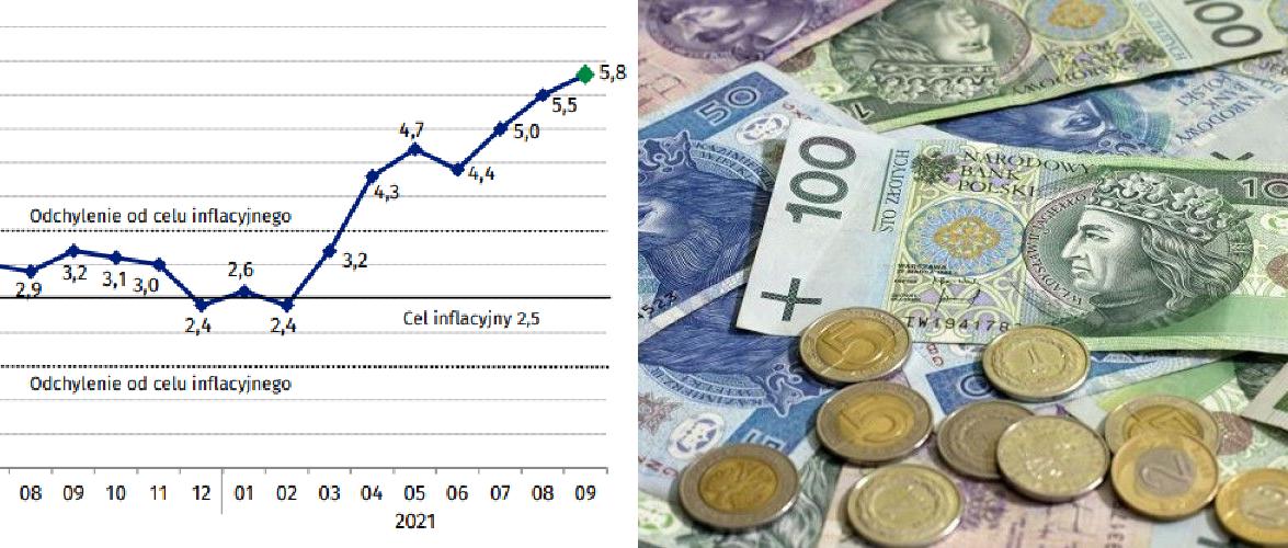 У Польщі ціни зросли до 5,8%